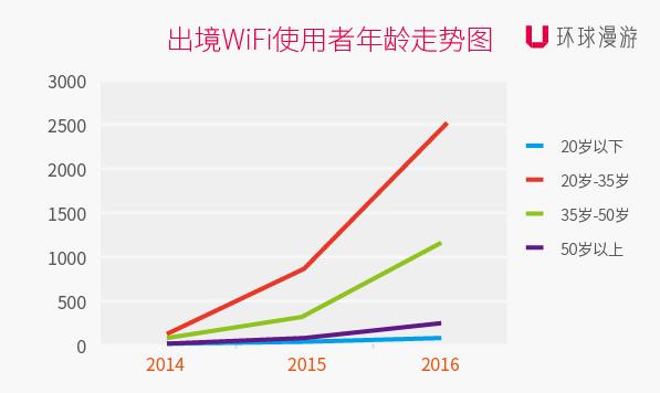 出境Wi-Fi使用者年龄走势图.jpg