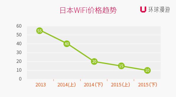 出境Wi-Fi价格走势折线图.jpg