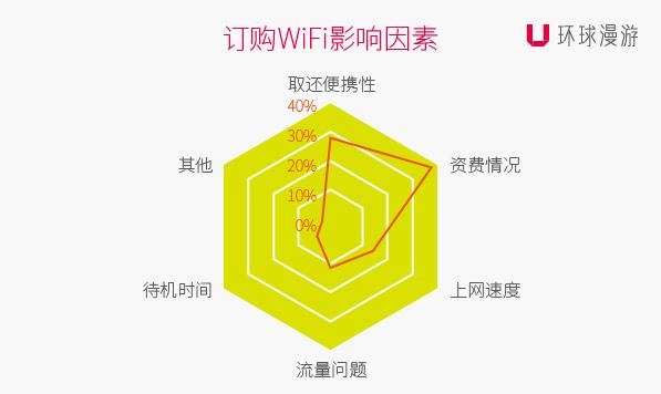订购WI-FI影响因素.jpg