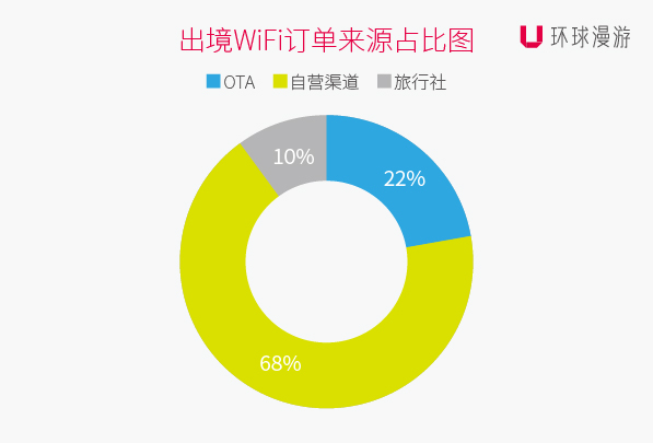 出境Wi-Fi订单来源占比图.jpg