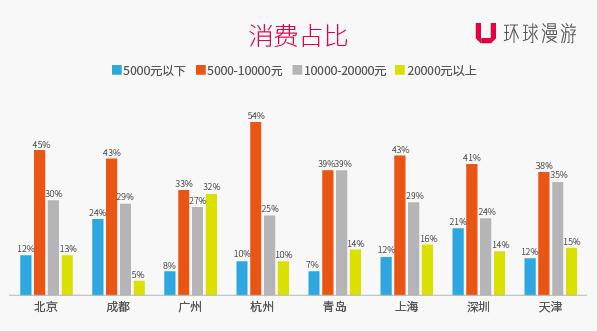 各地游客境外消费预算(吃喝玩乐)占比图.jpg